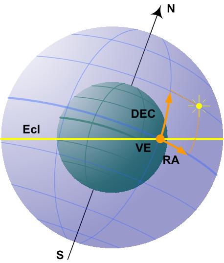 EquatorialDecRA