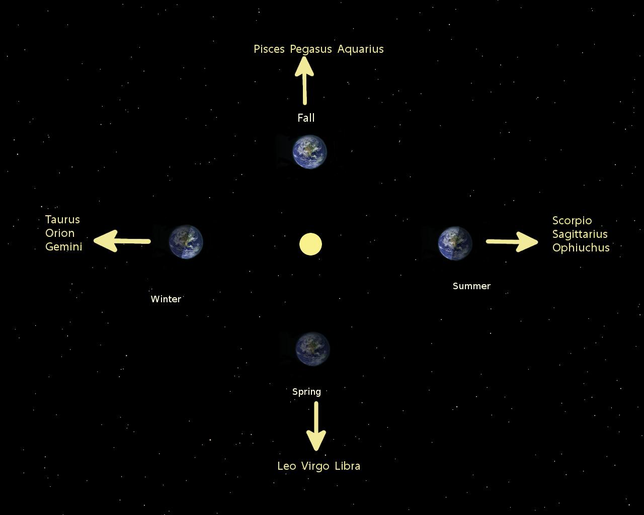 Seasonal Constellations